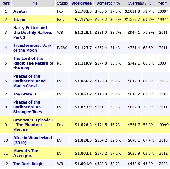 The avengers 1 milliard de dollars les vengeurs explosent le box office les toiles h ro ques - Classement film box office ...