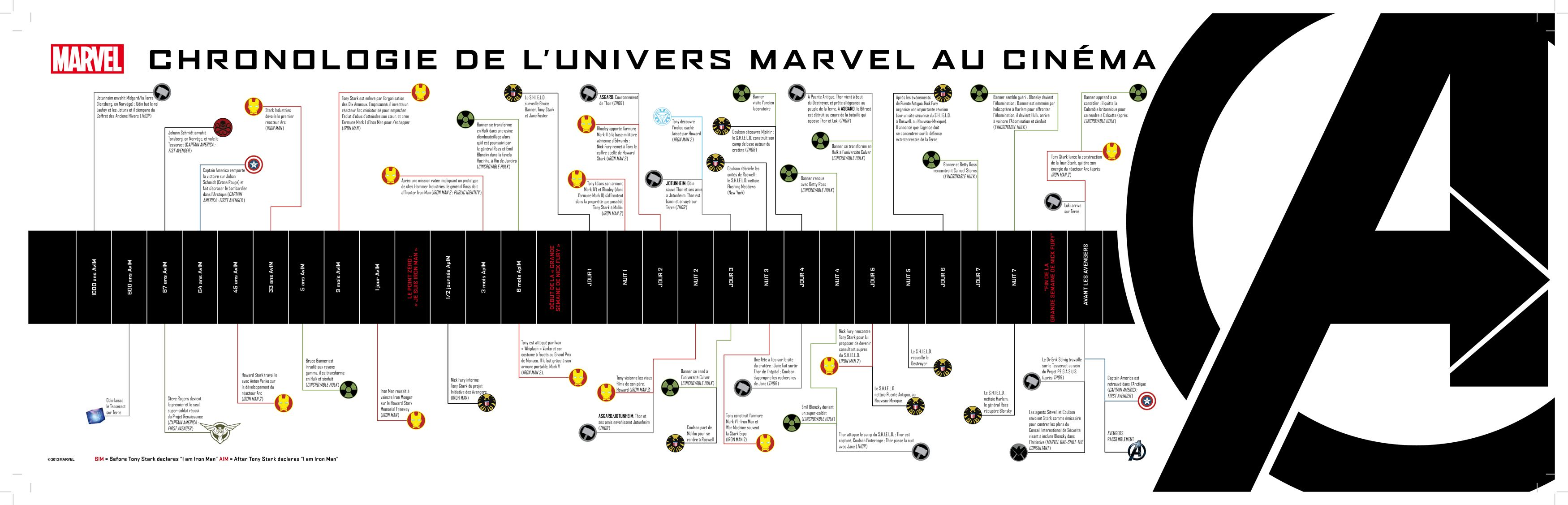 marvel film chronologie
