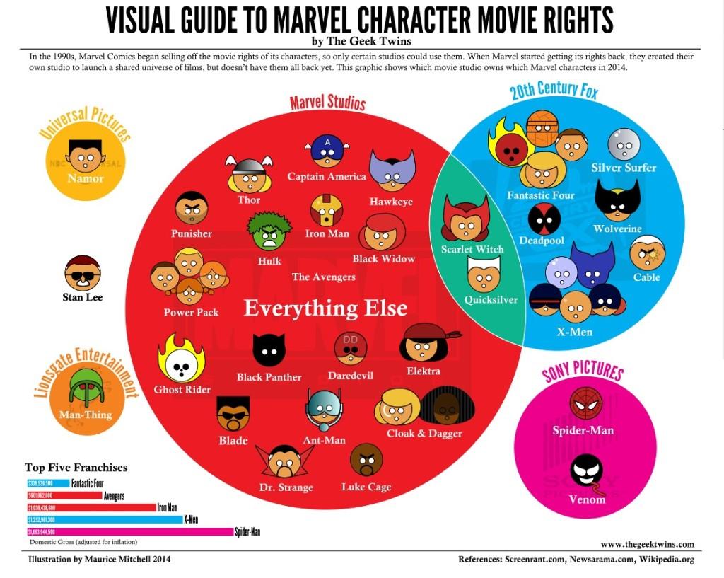 marvel-droits-des-personnages-spider-man-xmen
