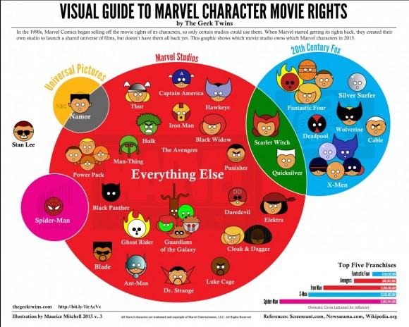 marvel-droits-personnages-cinematographiques-films-fox-sony