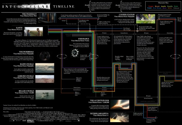 interstellar-explication-infographie-timeline-nolanfans