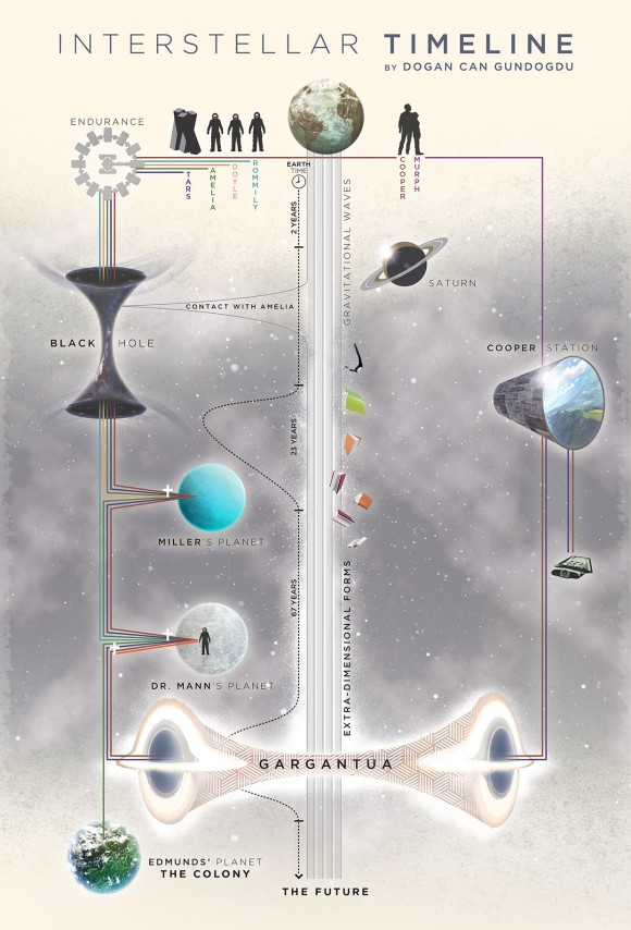timeline-interstellar-movie-explication-infographie