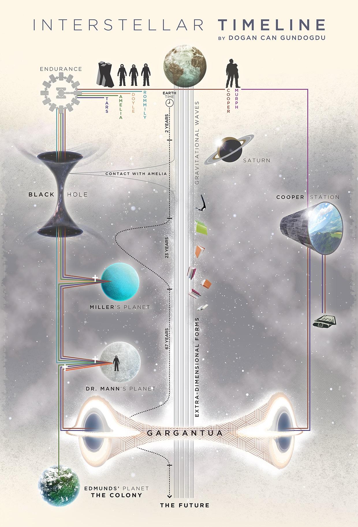 Interstellar Th 233 Ories Analyse Et Explication Sur L