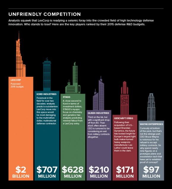 lexcorp-wayne-enterprises-chart-infographie-batman-viral