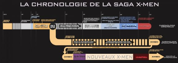 chronologie-films-xmen-apocalypse-infographie-saga