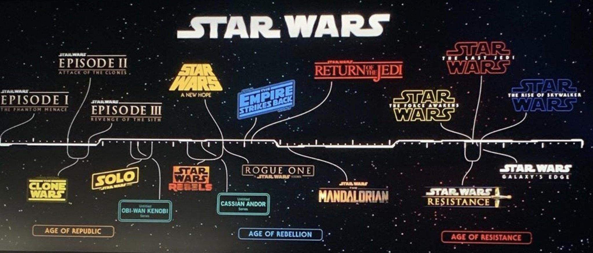 Starwars Reihenfolge